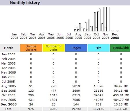 Bezoekersaantallen novemer 2005