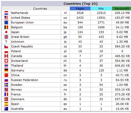 Bezoekers uit vele landen