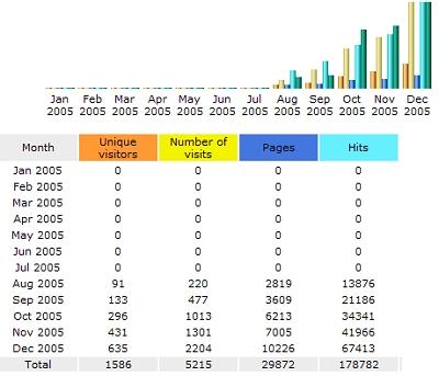 Bezoekersaantallen december 2005