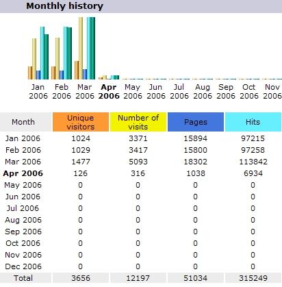 De gegevens van maart 2006